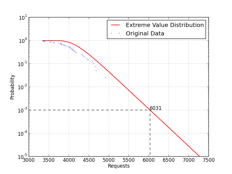 Refined example of application of EVA to more traffic data