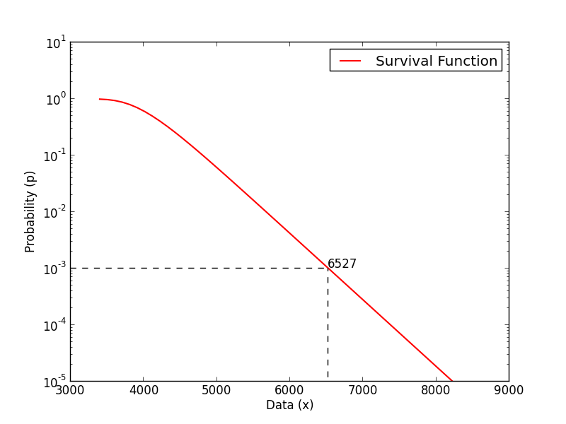 Example of survival function